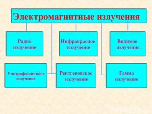 Электромагнитные излучения Радио излучение Инфракрасное излучение Видимое излуче