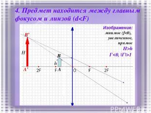 4. Предмет находится между главным фокусом и линзой (d