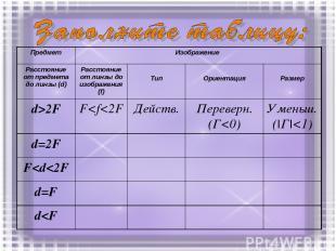 Предмет Изображение Расстояние от предмета до линзы (d) Расстояние от линзы до и