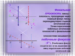 Фокальная плоскость линзы – плоскость, проходящая через главный фокус линзы перп
