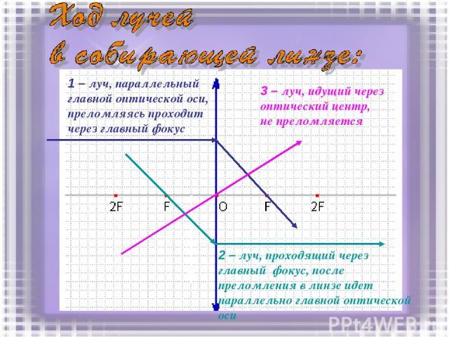 1 – луч, параллельный главной оптической оси, преломляясь проходит через главный фокус 2 – луч, проходящий через главный фокус, после преломления в линзе идет параллельно главной оптической оси 3 – луч, идущий через оптический центр, не преломляется