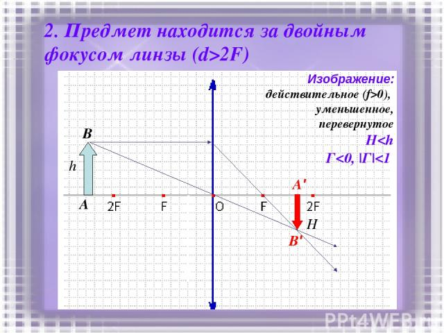 2. Предмет находится за двойным фокусом линзы (d>2F) h A B A' B' Изображение: действительное (f>0), уменьшенное, перевернутое H