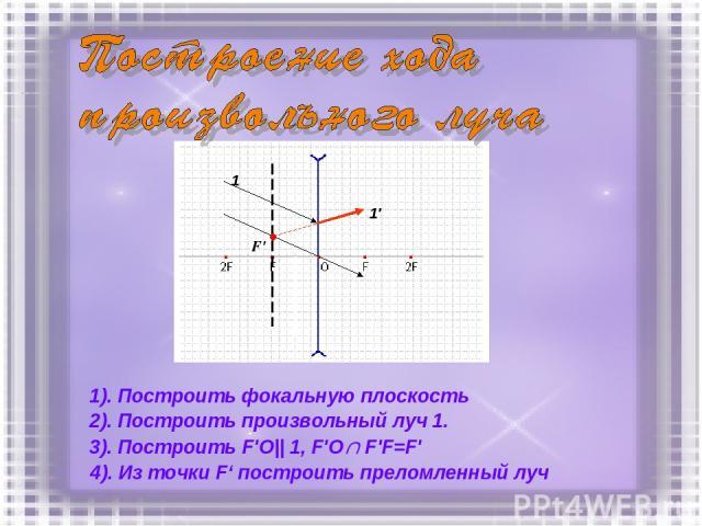 1). Построить фокальную плоскость 1 1' F' 2). Построить произвольный луч 1. 3). Построить F'O|| 1, F'O F'F=F' 4). Из точки F' построить преломленный луч