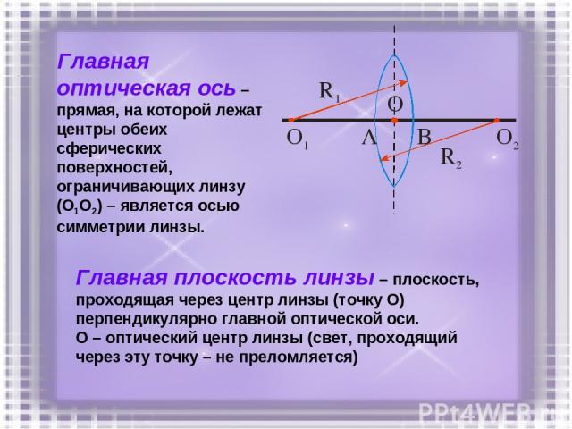 Главная оптическая ось – прямая, на которой лежат центры обеих сферических поверхностей, ограничивающих линзу (О1О2) – является осью симметрии линзы. Главная плоскость линзы – плоскость, проходящая через центр линзы (точку О) перпендикулярно главной…