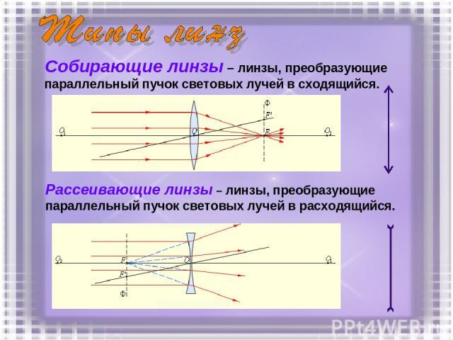 Собирающие линзы – линзы, преобразующие параллельный пучок световых лучей в сходящийся. Рассеивающие линзы – линзы, преобразующие параллельный пучок световых лучей в расходящийся.