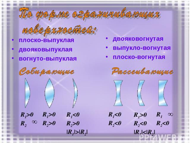 плоско-выпуклая двояковыпуклая вогнуто-выпуклая двояковогнутая выпукло-вогнутая плоско-вогнутая R1>0 R2→ R1>0 R2>0 R10 |R1|>|R2| R1