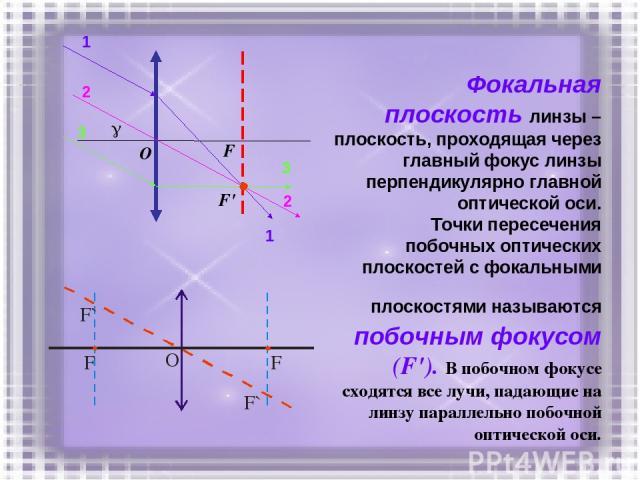 Фокальная плоскость линзы – плоскость, проходящая через главный фокус линзы перпендикулярно главной оптической оси. Точки пересечения побочных оптических плоскостей с фокальными плоскостями называются побочным фокусом (F'). В побочном фокусе сходятс…