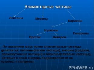Элементарные частицы По значениям масс покоя элементарные частицы делятся на: ле