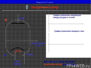 Вакуумный диод и триод Вакуумный триод нить накала катод анод + - управляющая се