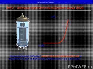 Вакуумный диод и триод Вольт – амперная характеристика вакуумного диода (ВАХ) U