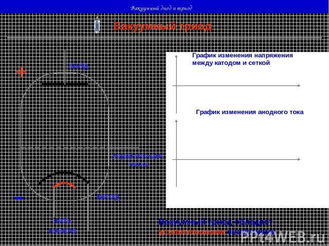 Вакуумный диод и триод Вакуумный триод нить накала катод анод + - управляющая сетка График изменения напряжения между катодом и сеткой График изменения анодного тока Вакуумный триод обладает усилительными свойствами