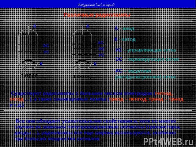 Вакуумный диод и триод Различные радиолампы тетрод пентод К К А А УС УС ЭС ЭС АС А - анод К - катод УС – управляющая сетка ЭС – экранирующая сетка АС – защитная (антидинатронная) сетка Существуют радиолампы с большим числом электродов (гептод, октод…