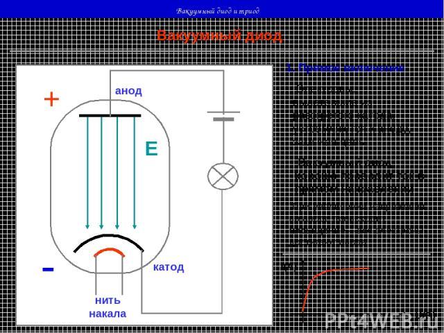 Вакуумный диод и триод нить накала - - - - - - - катод анод + - Е Вакуумный диод 1. Прямое включение Электроны, вылетевшие из разогретого катода, устремляются к аноду, замыкая цепь Вакуумный диод хорошо проводит ток в прямом направлении При увеличен…