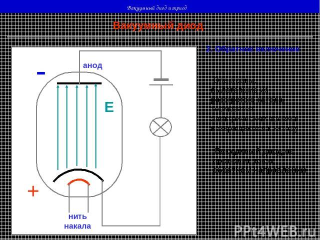 Вакуумный диод и триод нить накала - - - - - - - катод анод - Е Вакуумный диод 2. Обратное включение Электроны, вылетевшие из разогретого катода, тормозятся электрическим полем и возвращаются к катоду Вакуумный диод не проводит ток в обратном направ…