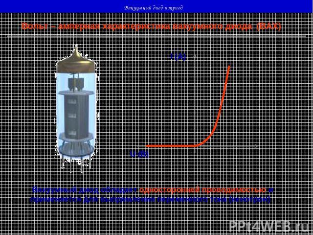 Вакуумный диод и триод Вольт – амперная характеристика вакуумного диода (ВАХ) U (В) I (А) Вакуумный диод обладает односторонней проводимостью и применяется для выпрямления переменного тока (кенотрон)