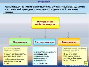 Электрические свойства веществ Проводники Полупроводники Диэлектрики Хорошо пров