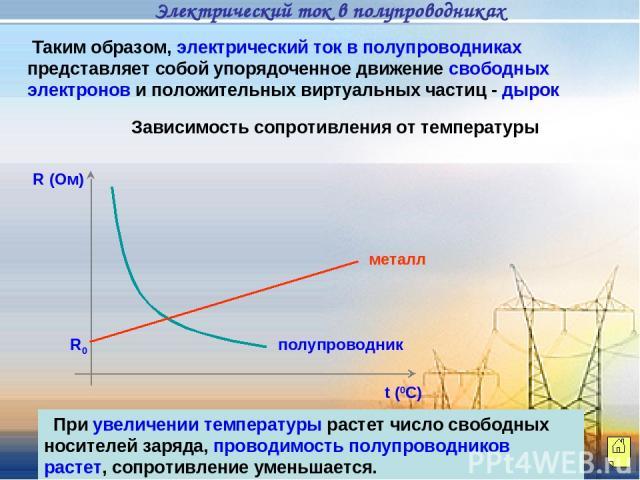 Таким образом, электрический ток в полупроводниках представляет собой упорядоченное движение свободных электронов и положительных виртуальных частиц - дырок Зависимость сопротивления от температуры R (Ом) t (0C) металл R0 полупроводник При увеличени…
