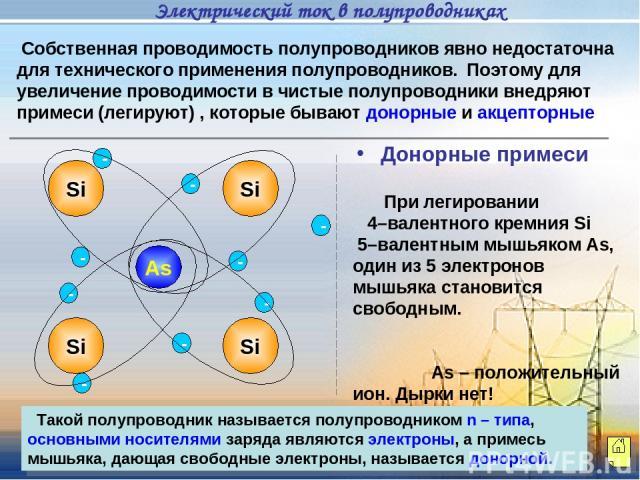 Собственная проводимость полупроводников явно недостаточна для технического применения полупроводников. Поэтому для увеличение проводимости в чистые полупроводники внедряют примеси (легируют) , которые бывают донорные и акцепторные Si Si - - - As - …