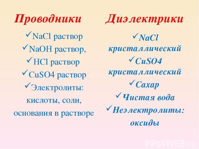 Проводники NaCl раствор NaOH раствор, HCl раствор CuSO4 раствор Электролиты: кислоты, соли, основания в растворе Диэлектрики NaCl кристаллический СuSO4 кристаллический Сахар Чистая вода Неэлектролиты: оксиды