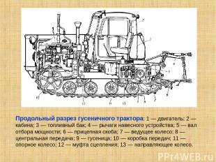 Продольный разрез гусеничного трактора: 1 — двигатель; 2 — кабина; 3 — топливный