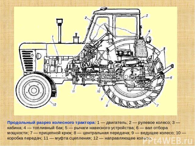Продольный разрез колесного трактора: 1 — двигатель; 2 — рулевое колесо; 3 — кабина; 4 — топливный бак; 5 — рычаги навесного устройства; 6 — вал отбора мощности; 7 — прицепной крюк; 8 — центральная передача; 9 — ведущее колесо; 10 — коробка передач;…
