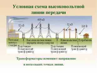 Условная схема высоковольтной линии передачи Трансформаторы изменяют напряжение