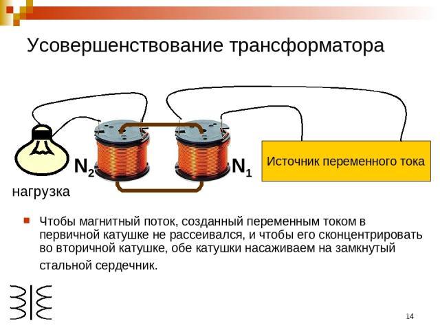 * Чтобы магнитный поток, созданный переменным током в первичной катушке не рассеивался, и чтобы его сконцентрировать во вторичной катушке, обе катушки насаживаем на замкнутый стальной сердечник. N1 N2 нагрузка Усовершенствование трансформатора