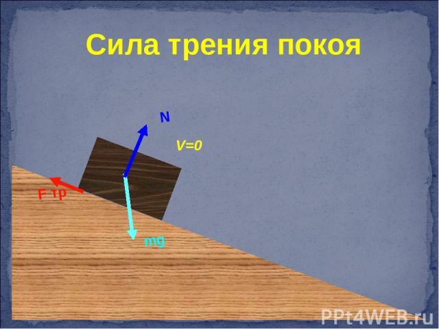 V=0 Сила трения покоя