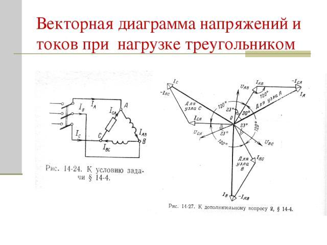Векторная диаграмма напряжений и токов при нагрузке треугольником