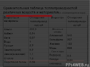 Сравнительная таблица теплопроводностей различных веществ и материалов( к теплоп