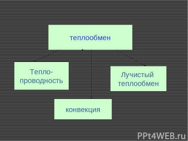 теплообмен Тепло- проводность Лучистый теплообмен конвекция