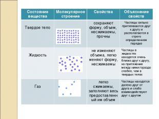 Состояние вещества Молекулярное строение Свойства Объяснение свойств Твердое тел