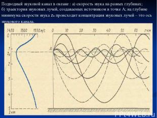 Подводный звуковой канал в океане : а) скорость звука на разных глубинах; б) тра