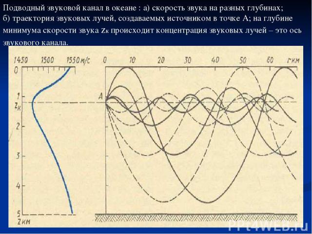 Подводный звуковой канал в океане : а) скорость звука на разных глубинах; б) траектория звуковых лучей, создаваемых источником в точке А; на глубине минимума скорости звука zк происходит концентрация звуковых лучей – это ось звукового канала.
