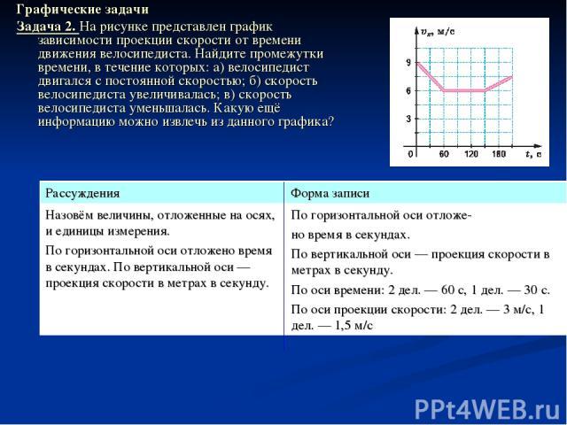 Графические задачи Задача 2. На рисунке представлен график зависимости проекции скорости от времени движения велосипедиста. Найдите промежутки времени, в течение которых: а) велосипедист двигался с постоянной скоростью; б) скорость велосипедиста уве…