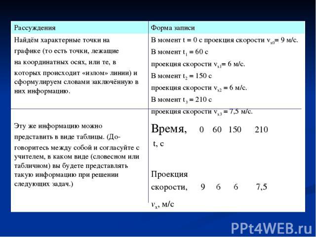 Рассуждения Форма записи Найдём характерные точки на графике (то есть точки, лежащие на координатных осях, или те, в которых происходит «излом» линии) и сформулируем словами заключённую в них информацию. В момент t = 0 с проекция скорости vх0= 9 м/с…