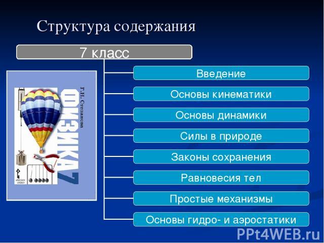 Структура содержания