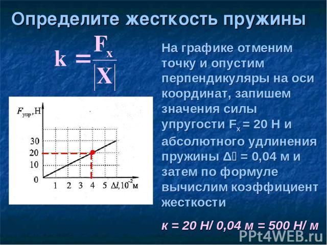 Определите жесткость пружины На графике отменим точку и опустим перпендикуляры на оси координат, запишем значения силы упругости Fx = 20 Н и абсолютного удлинения пружины Δ = 0,04 м и затем по формуле вычислим коэффициент жесткости к = 20 Н/ 0,04 м …