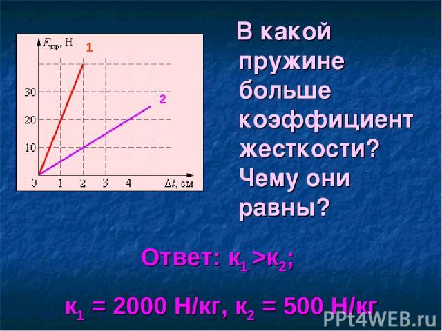 В какой пружине больше коэффициент жесткости? Чему они равны? Ответ: к1 >к2; к1 = 2000 Н/кг, к2 = 500 Н/кг 1 2
