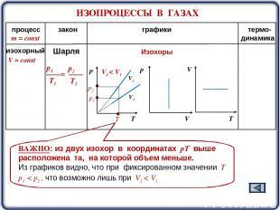 ИЗОПРОЦЕССЫ В ГАЗАХ m = const процесс закон графики термо- динамика V2 V1 Изохор