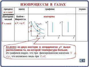 процесс закон графики термо- динамика Т = const m = const изотерми- ческий Бойля