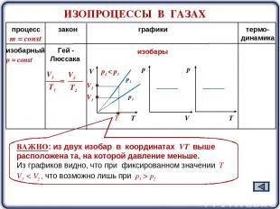 ИЗОПРОЦЕССЫ В ГАЗАХ процесс закон графики термо- динамика m = const р2 р1 изобар