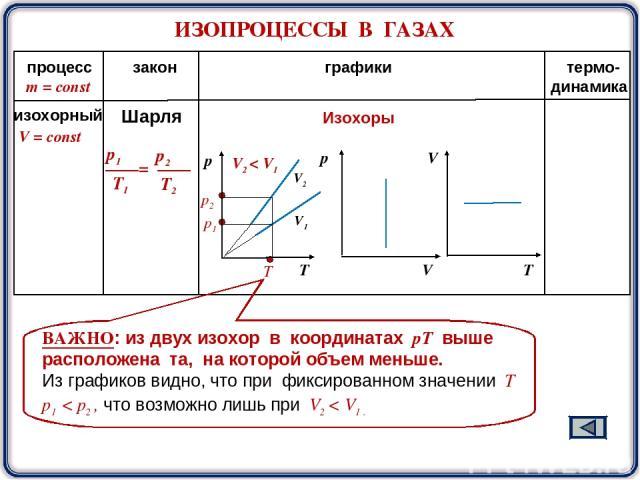 ИЗОПРОЦЕССЫ В ГАЗАХ m = const процесс закон графики термо- динамика V2 V1 Изохоры T V2 < V1 ВАЖНО: из двух изохор в координатах pТ выше расположена та, на которой объем меньше. Из графиков видно, что при фиксированном значении Т р1 < р2 , что возмож…