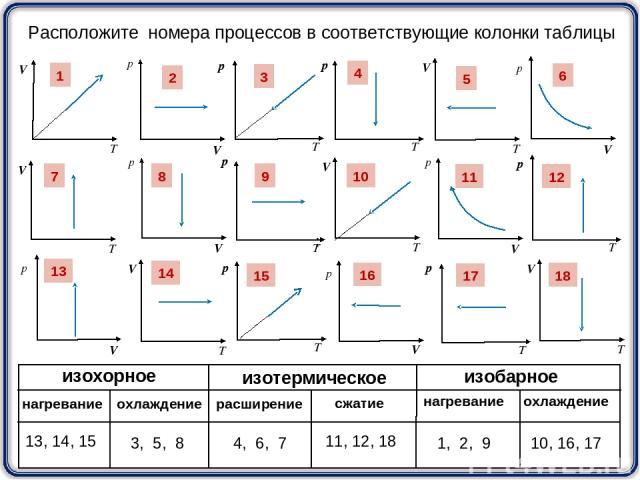 1 3 2 4 5 6 7 8 9 10 11 12 13 14 15 16 17 18 Расположите номера процессов в соответствующие колонки таблицы : изохорное изобарное изотермическое расширение сжатие нагревание нагревание охлаждение охлаждение 13, 14, 15 3, 5, 8 4, 6, 7 11, 12, 18 1, 2…