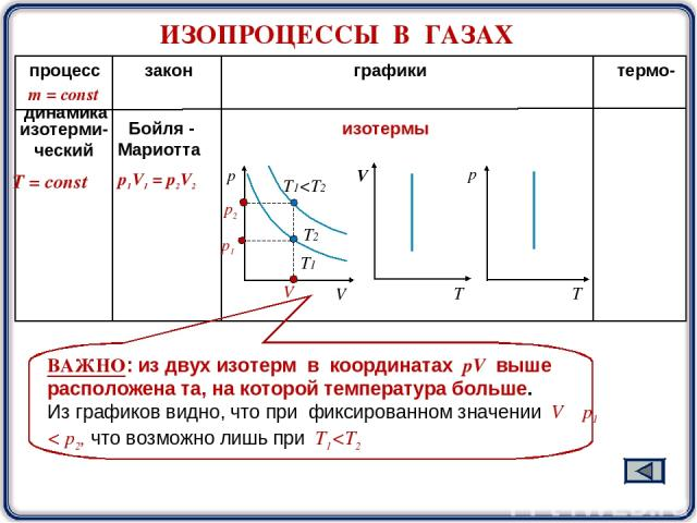 процесс закон графики термо- динамика Т = const m = const изотерми- ческий Бойля - Мариотта T1