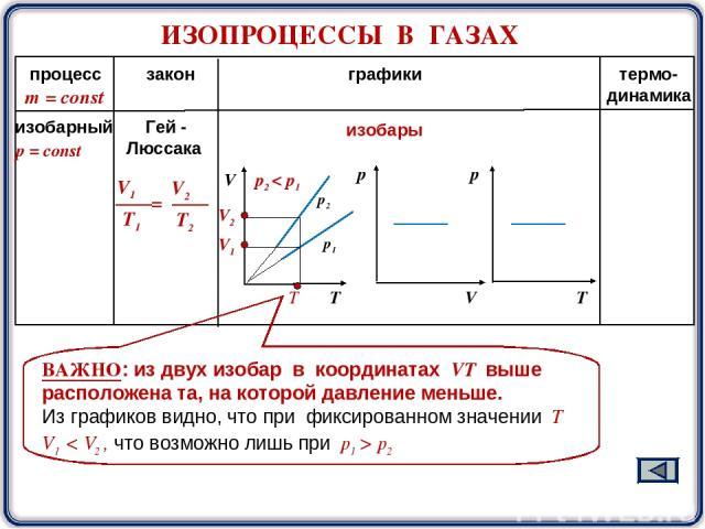 ИЗОПРОЦЕССЫ В ГАЗАХ процесс закон графики термо- динамика m = const р2 р1 изобары ВАЖНО: из двух изобар в координатах VТ выше расположена та, на которой давление меньше. Из графиков видно, что при фиксированном значении Т V1 < V2 , что возможно лишь…