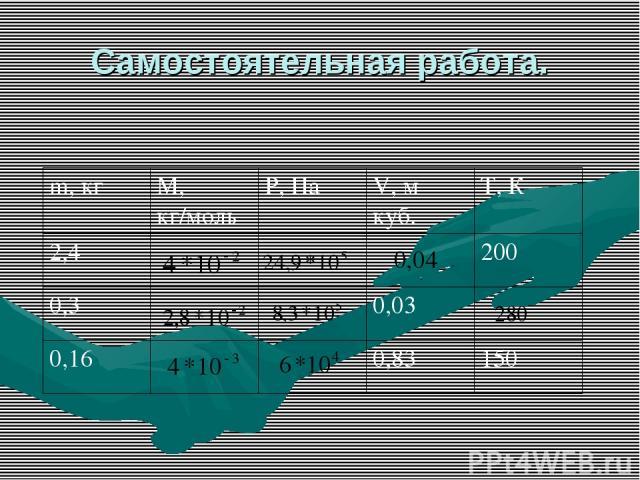 Самостоятельная работа. m, кг М, кг/моль Р, Па V, м куб. Т, К 2,4 200 0,3 0,03 0,16 0,83 150