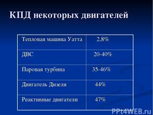 КПД некоторых двигателей Тепловая машина Уатта 2,8% ДВС 20-40% Паровая турбина 3