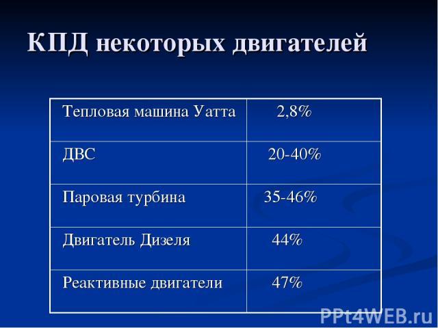 КПД некоторых двигателей Тепловая машина Уатта 2,8% ДВС 20-40% Паровая турбина 35-46% Двигатель Дизеля 44% Реактивные двигатели 47%
