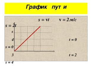 График пути s = vt v = 2м/с s = 2t s 4 t = 0 s = 0 3 t = 2 s = 4 2 1 0 1 2 t